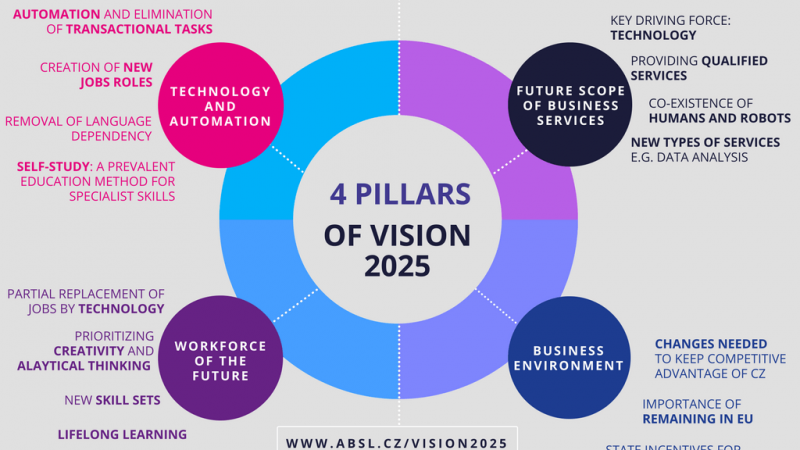 ABSL: new technologies are changing the business services